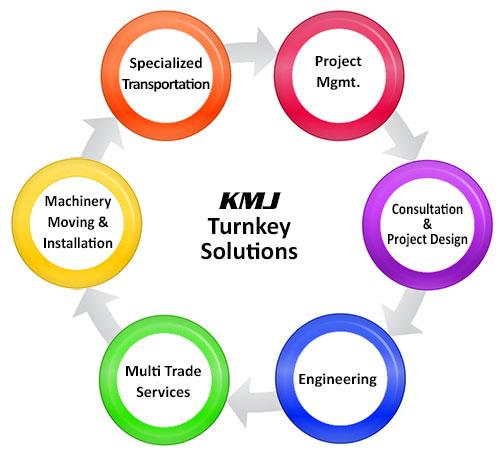 turn-key-services